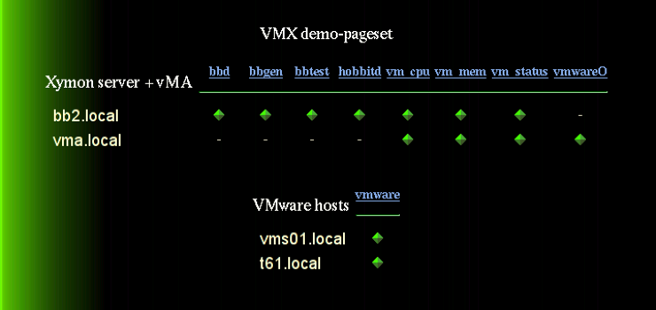 VMX pageset: text